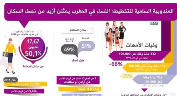 إحصائيات رسمية … النساء في المغرب يمثلن أزيد من نصف السكان